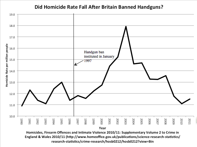 UK_crime_rate_after_banning_firearms
